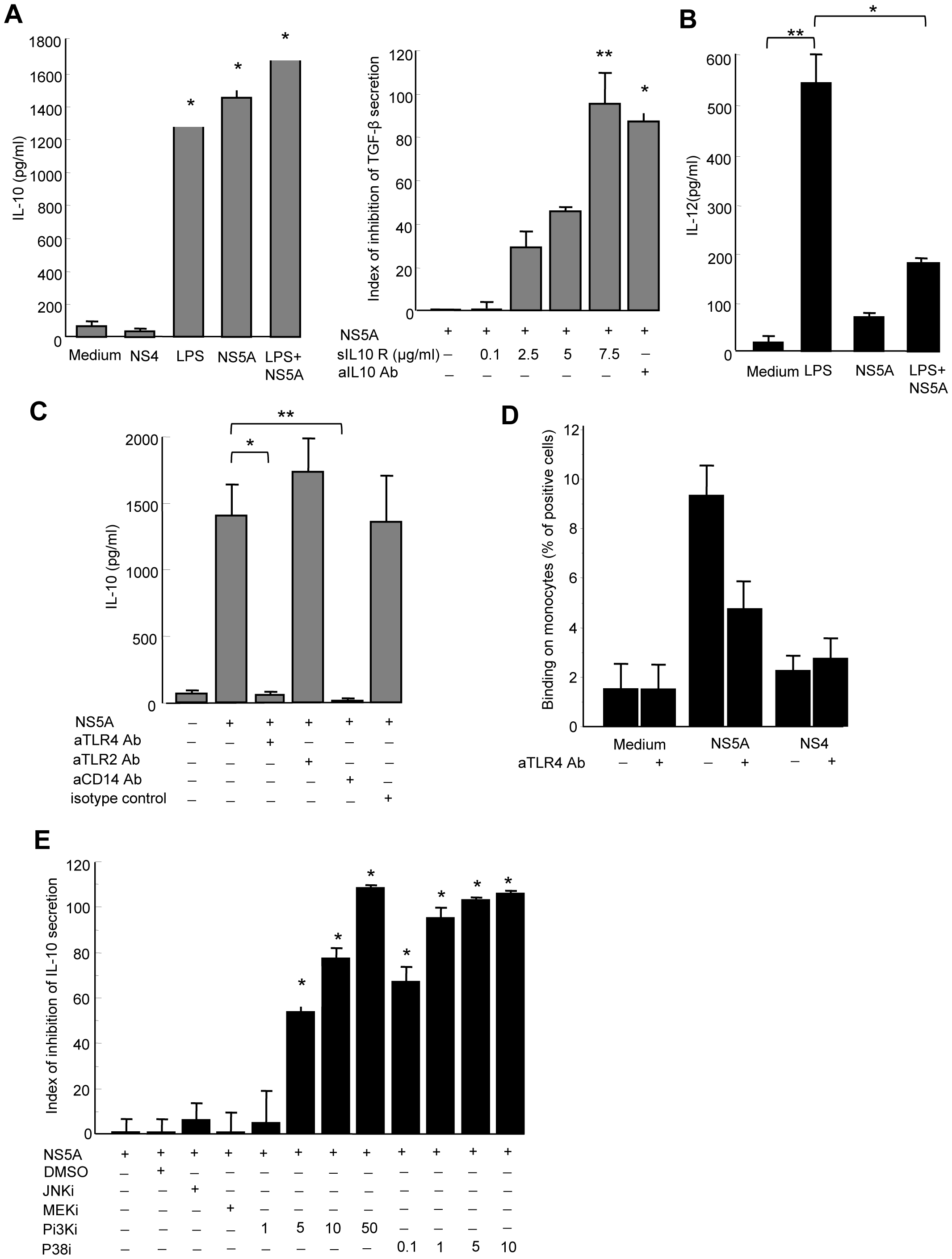 NS5A induces IL-10 and suppresses IL-12 production by monocytes through TLR4-mediated activation of p38 and PI3 kinase signaling.
