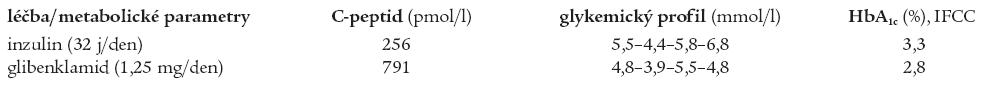 Srovnání hodnot C-peptidu, glykemického profilu a HbA1c bratra při léčbě inzulinem a glibenklamidem.