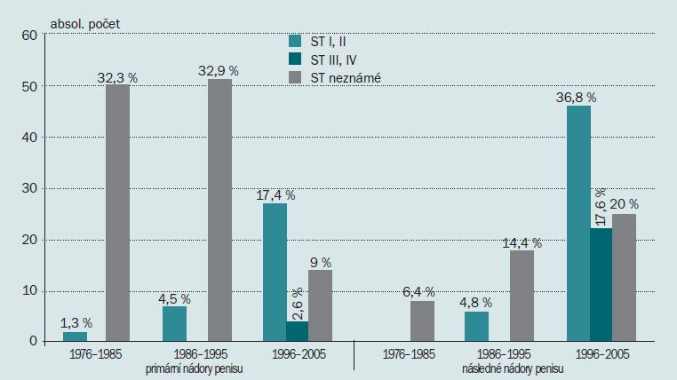 Klinická stadia vícečetných nádorů penisu podle dekád.