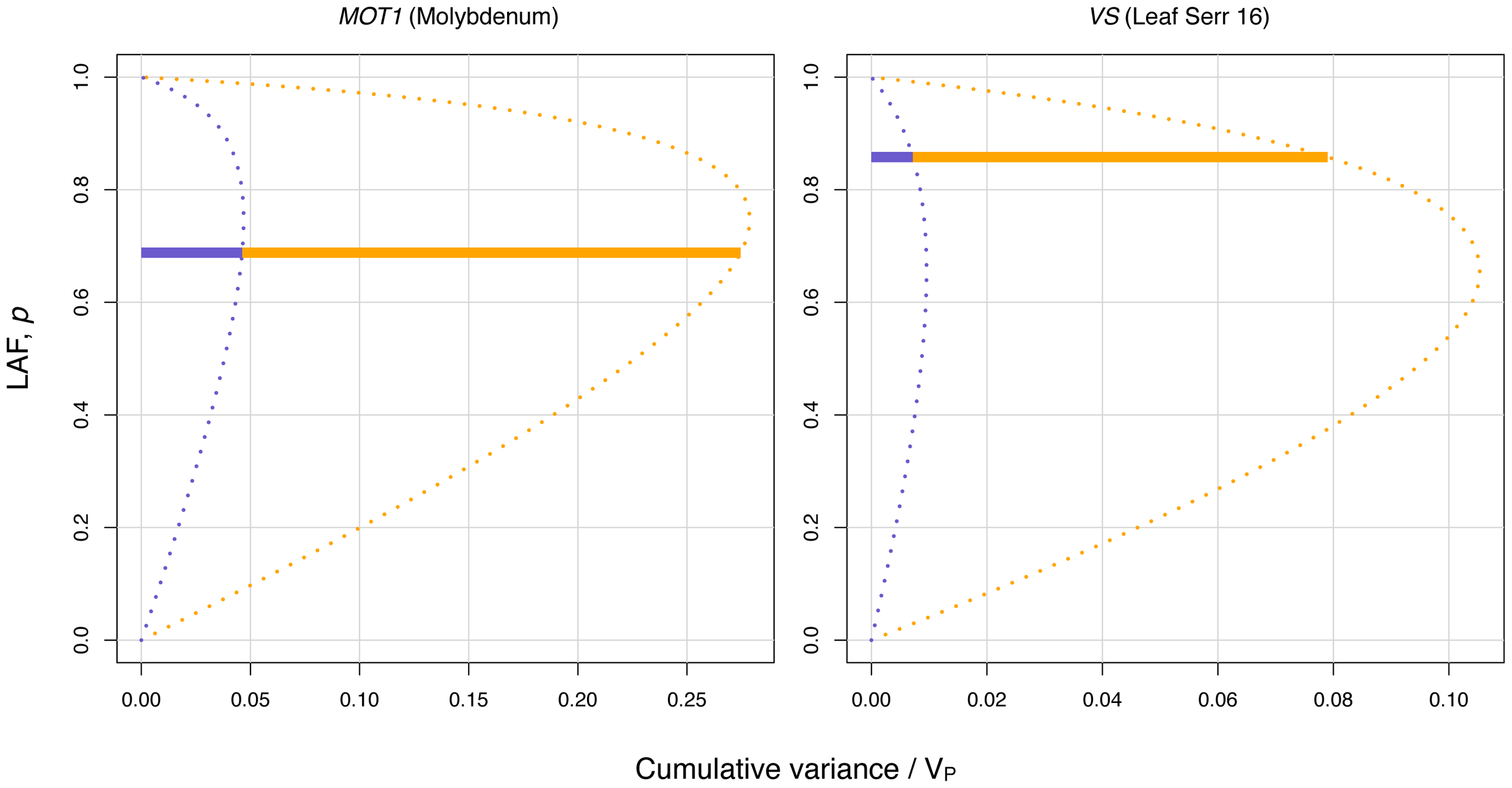 Dissection of the variance for the two most significant variance-controlling loci.