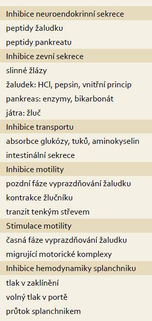 Farmakodynamické působení somatostatinu v trávicím systému. Tab. 1. Pharmacodynamic effect of somatostatin in the digestive tract.