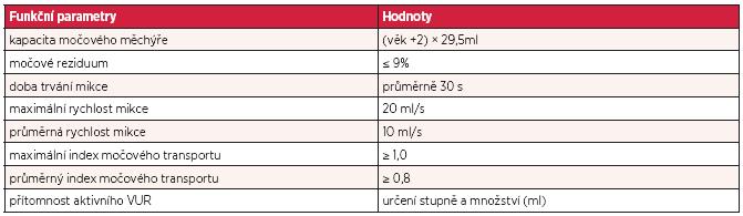 Normální hodnoty funkčních parametrů při NRUFM