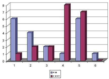 Statistické výsledky při srovnání subjektivního hodnocení terapie PIR a manuální centrace ramene dle Čápové. Pro ověření hypotéz byl použit Pearsonův korelační koeficient a M-V chí-kvadrát (tab. 4). Osa x - znázorňuje jednotlivé stupně subjektivního hodnocení terapie : 1. nepříjemný negativní pocit; 2. žádná změna; 3. cítím se lépe, ústup bolesti o 25 %; 4. cítím pozitivní změnu o 50 %; 5. cítím úlevu o 75 %; 6. cítím okamžitý pozitivní efekt o 99 %. Osa y - udává počet pacientů, kteří zaznamenali určitý stupeň hodnocení. Součet modrých sloupců, označující pacienty léčené metodou PIR, je dvacet. Součet fialových sloupců, označujících pacienty léčené metodou manuální centrace ramene dle Čápové, je rovněž dvacet.