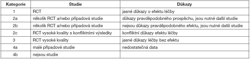 Klasifikace studií