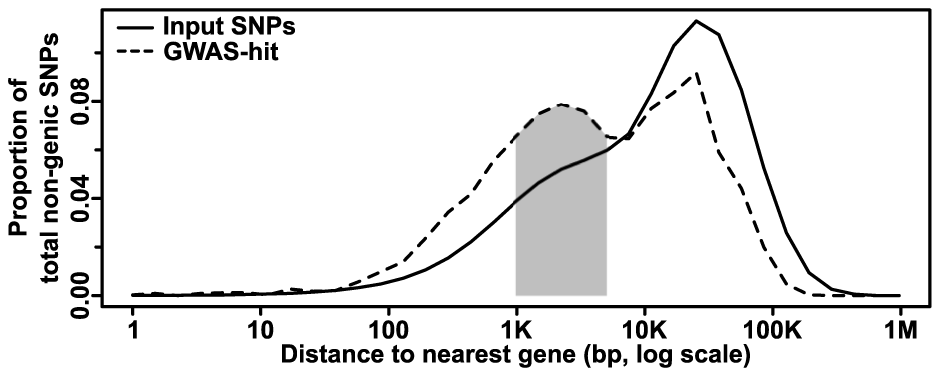 Distribution of non-genic GWAS hits as a function of gene distance.