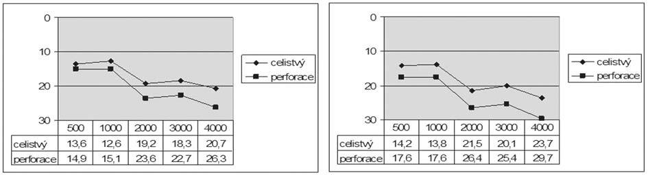 Graf 6b. Kostní vedení před a po operaci podle přítomnosti perforace bubínku.