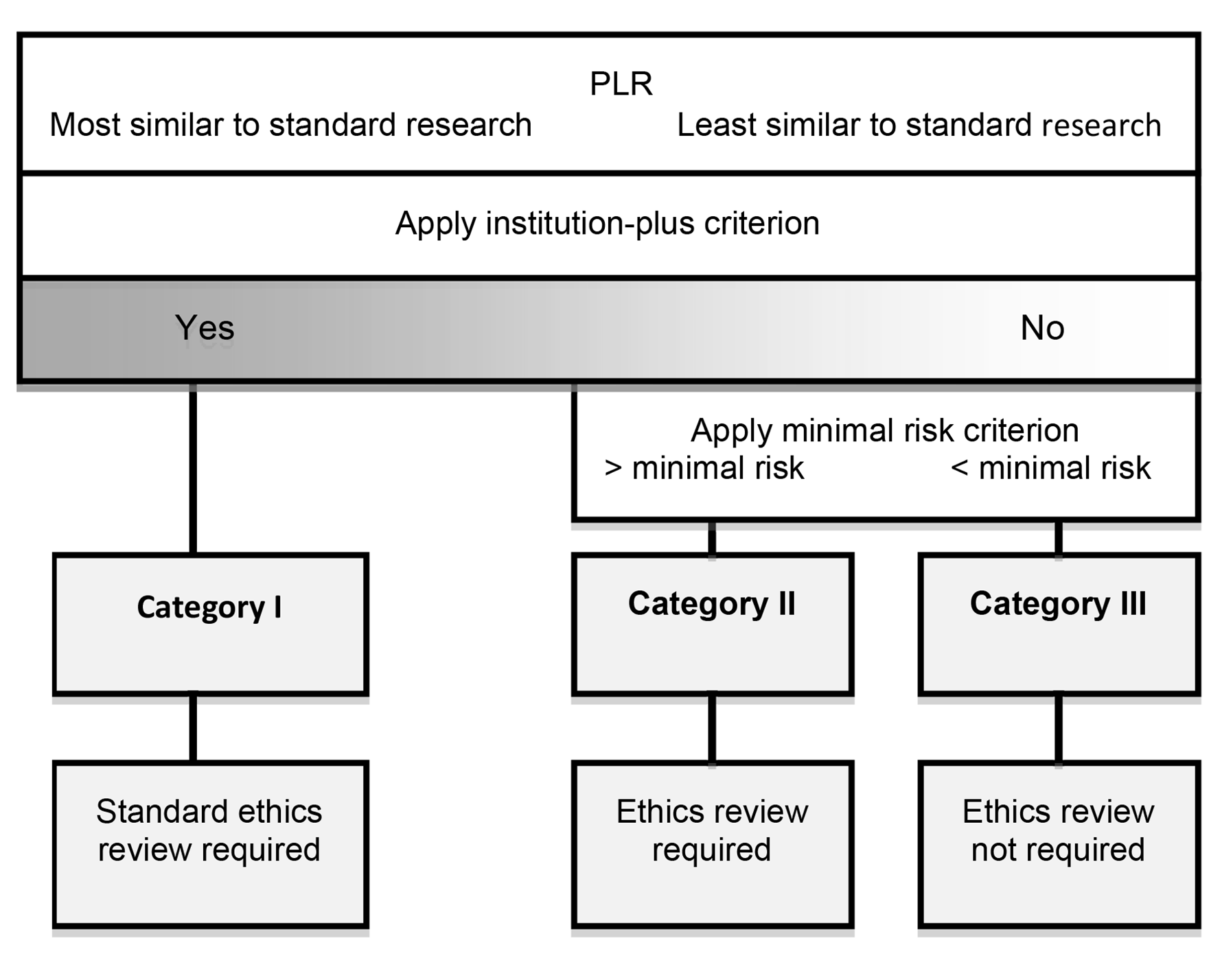 A proposal for ethical oversight of PLR.