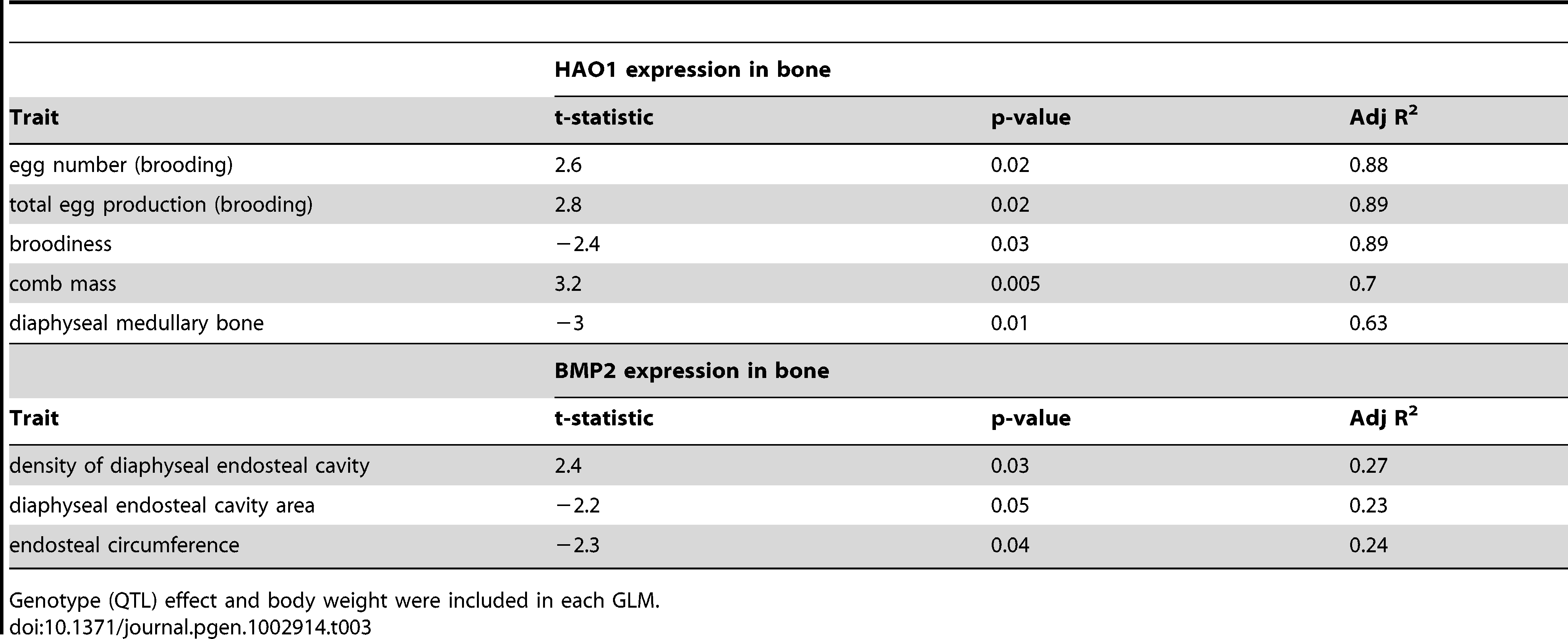 Additional fecundity and bone morphometric traits correlated with <i>HAO1</i> and <i>BMP2</i> expression in bone samples.