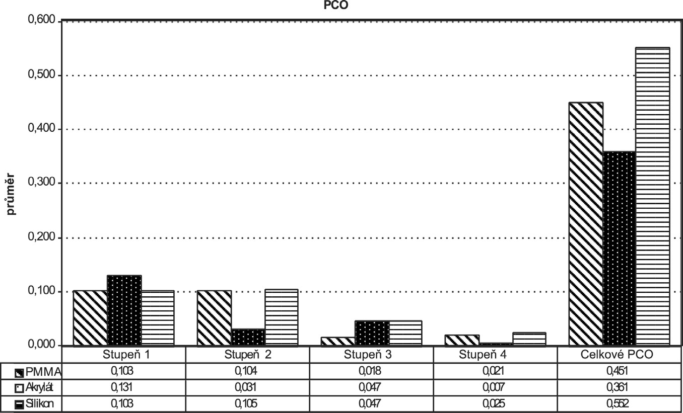 Grafické znázornění průměrů jednotlivých PCO indexů a celkového PCO indexu pro PMMA, akrylátovou a silikonovou IOČ