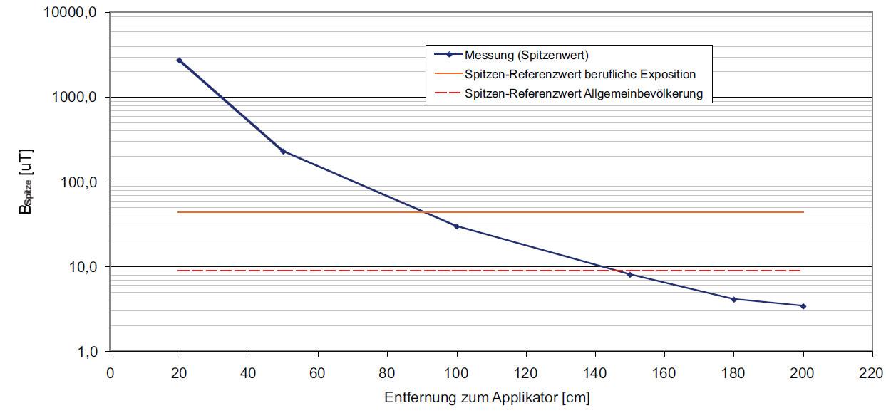Pokles gradientu magnetické indukce u aplikátoru SALUS Talent.