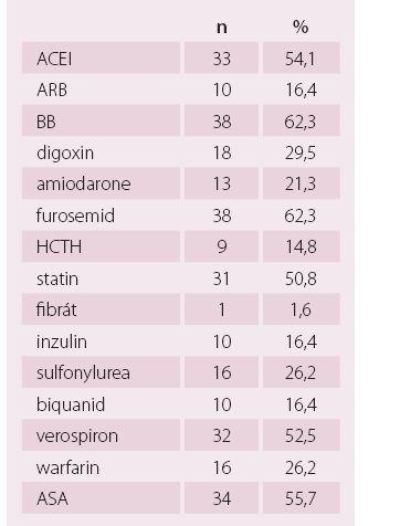 Farmakoterapie při přijetí – kategoriální parametry.