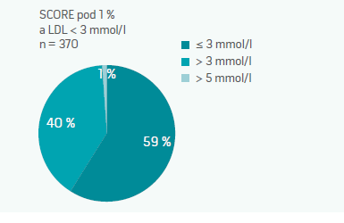 Nízce rizikoví pacienti a hladina LDL-cholesterolu