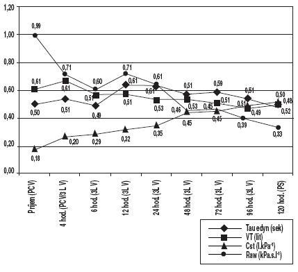 Trendy (priemerné hodnoty) parametrov pľúcnej mechaniky a VT sledujúce postupné klinické zlepšovanie stavu pacientov (n = 4)