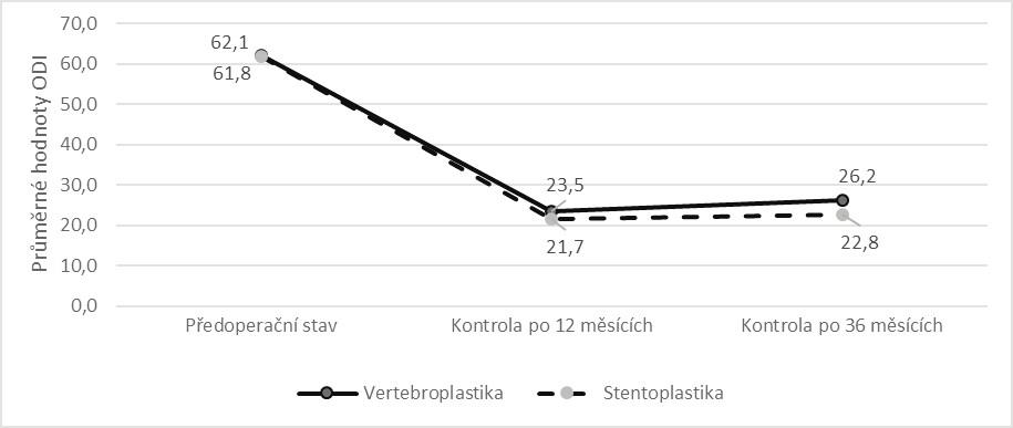 Srovnání vývoje průměrné hodnoty ODI v období od operace do kontroly po  36 měsících dle způsobu léčby