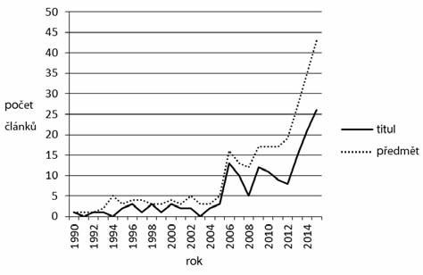 Vývoj počtu publikovaných článků s klíčovými slovy conscientious objection (výhrada svědomí) za léta 1990–2015 evidovaných v databázi PubMed