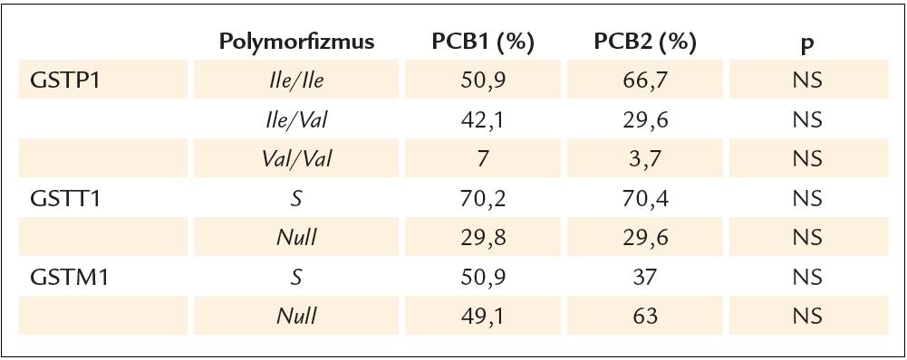 Zastúpenie jednotlivých GSTs genotypov v súbore PCB1 a PCB2.