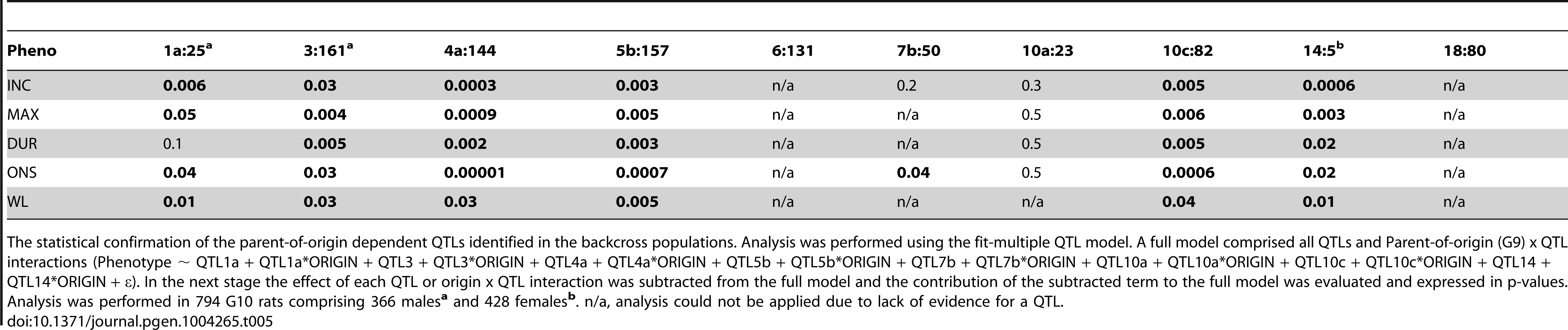 Origin-by-QTL interaction analysis in the (DAxPVG) G10 population.
