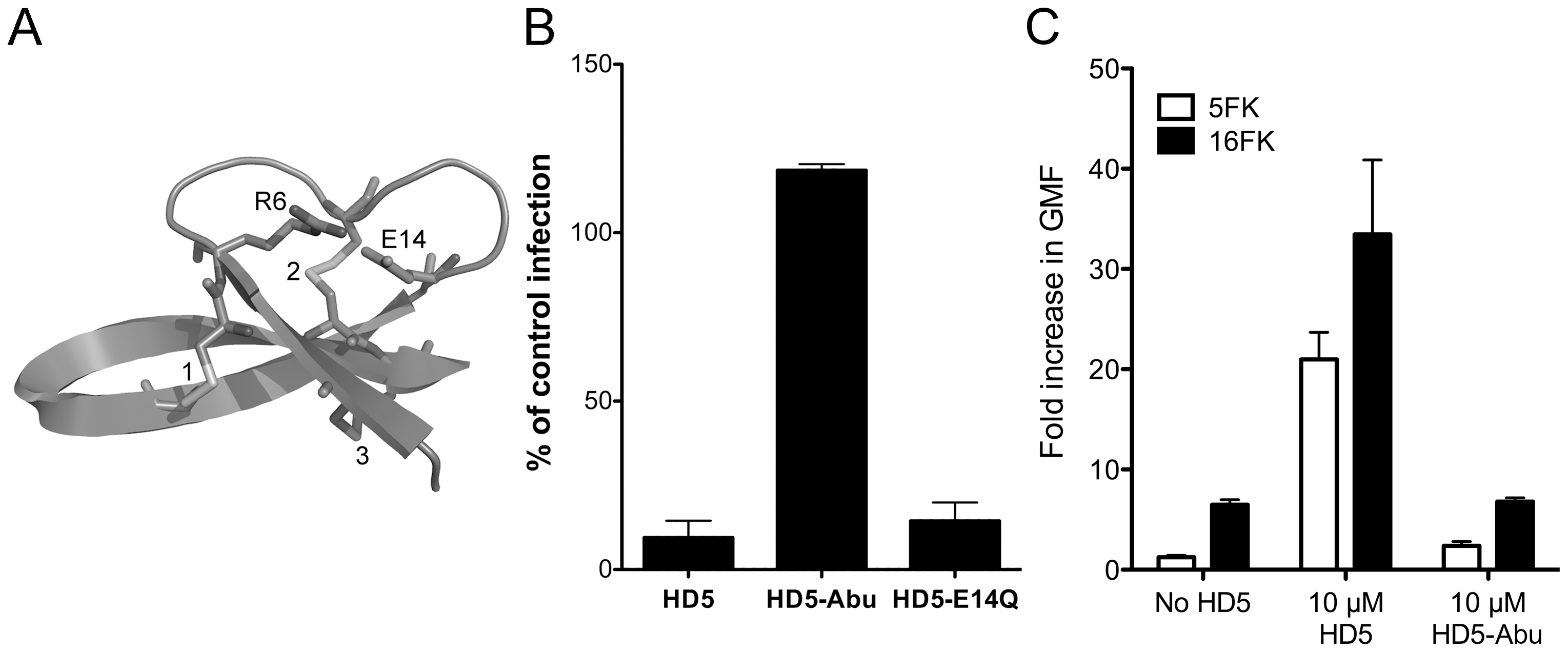 HD5 antiviral activity is structure dependent.