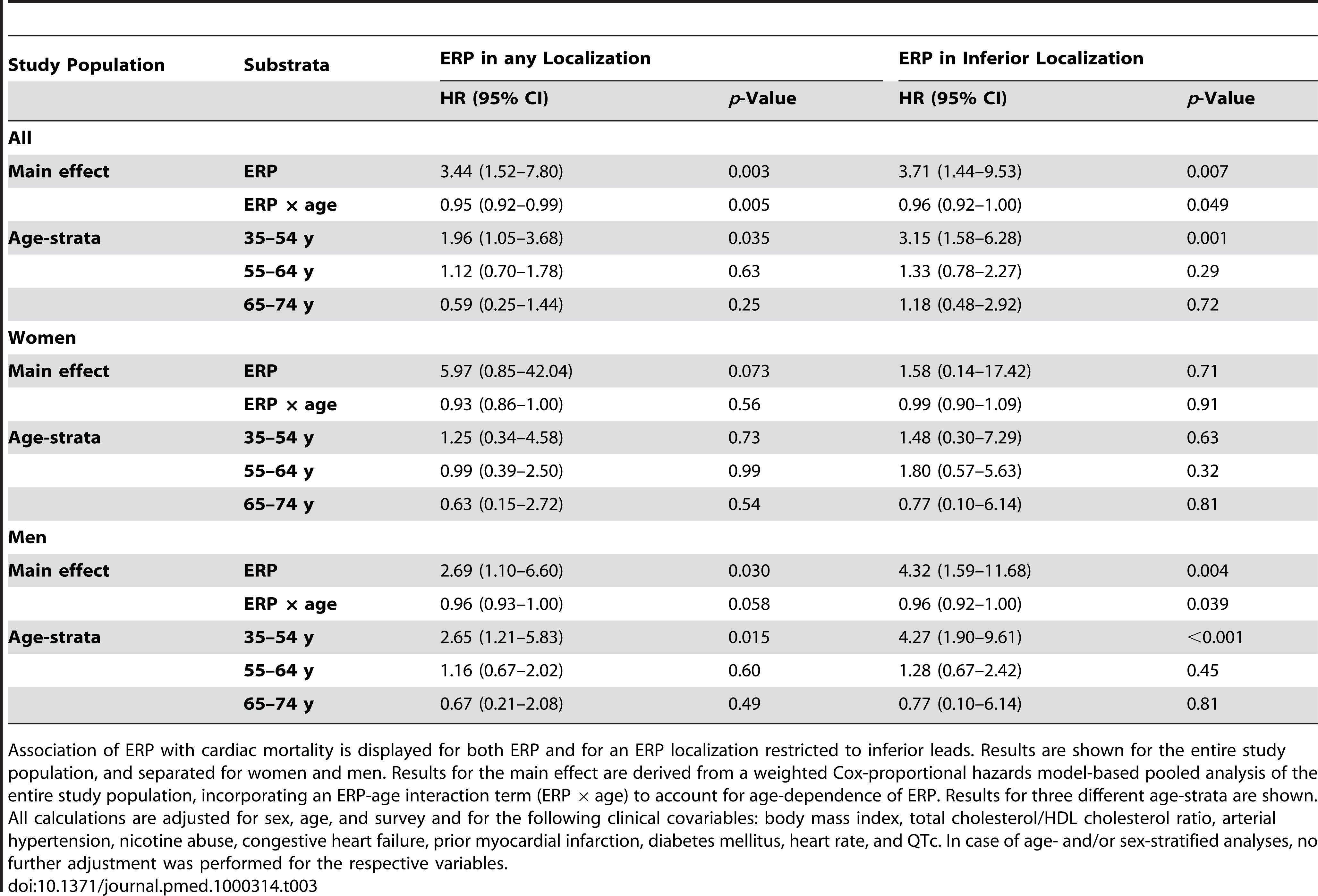 Association of ERP with cardiac mortality.