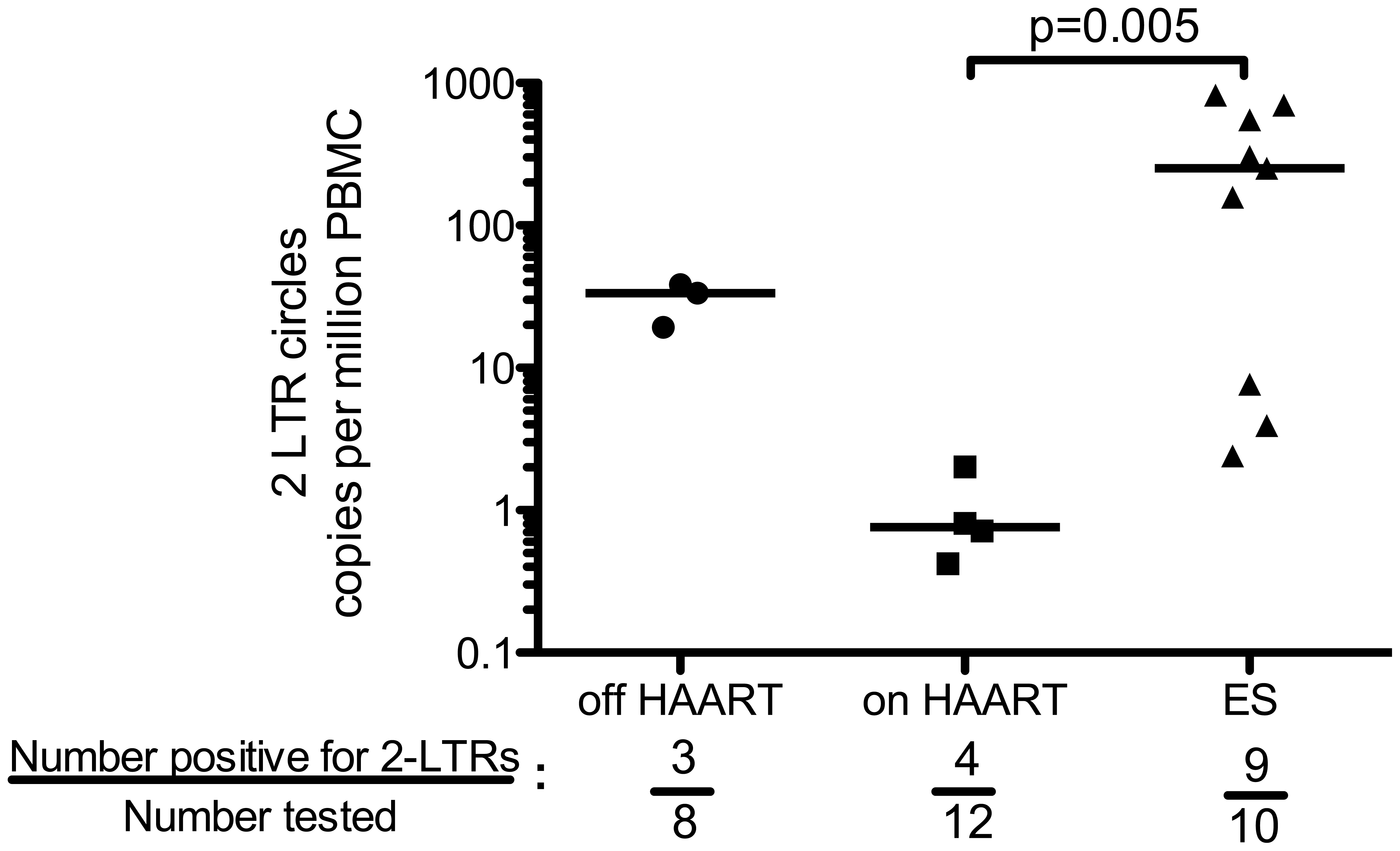 ES patients harbor higher levels of 2-LTR circles than HIV+ patients on HAART.