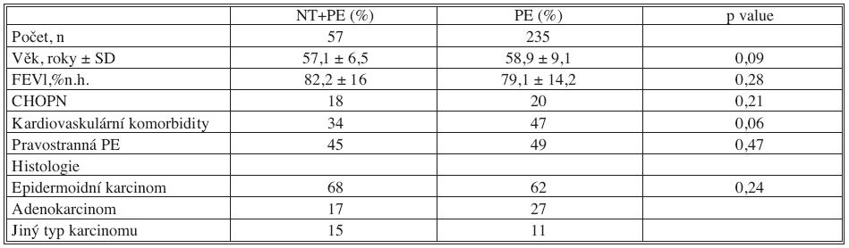 Charakteristika pacientů Tab. 1. Patients' characteristics