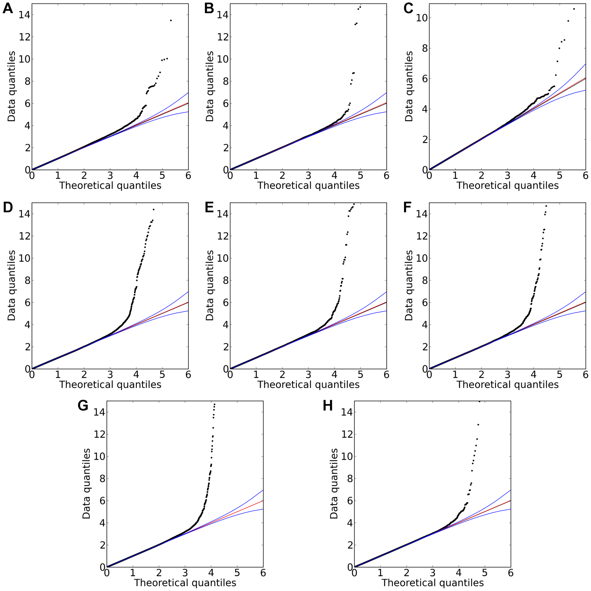 Quantile-quantile plots for new associations and replications.