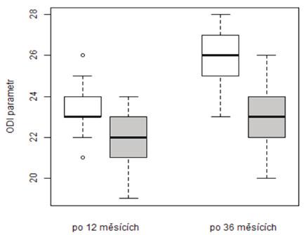 Srovnání vývoje ODI v období od kontroly po 12 měsících do kontroly po 36 měsících dle způsobu léčby (podbarvení grafu: vertebroplastika – bílá, stentoplastika – šedá)