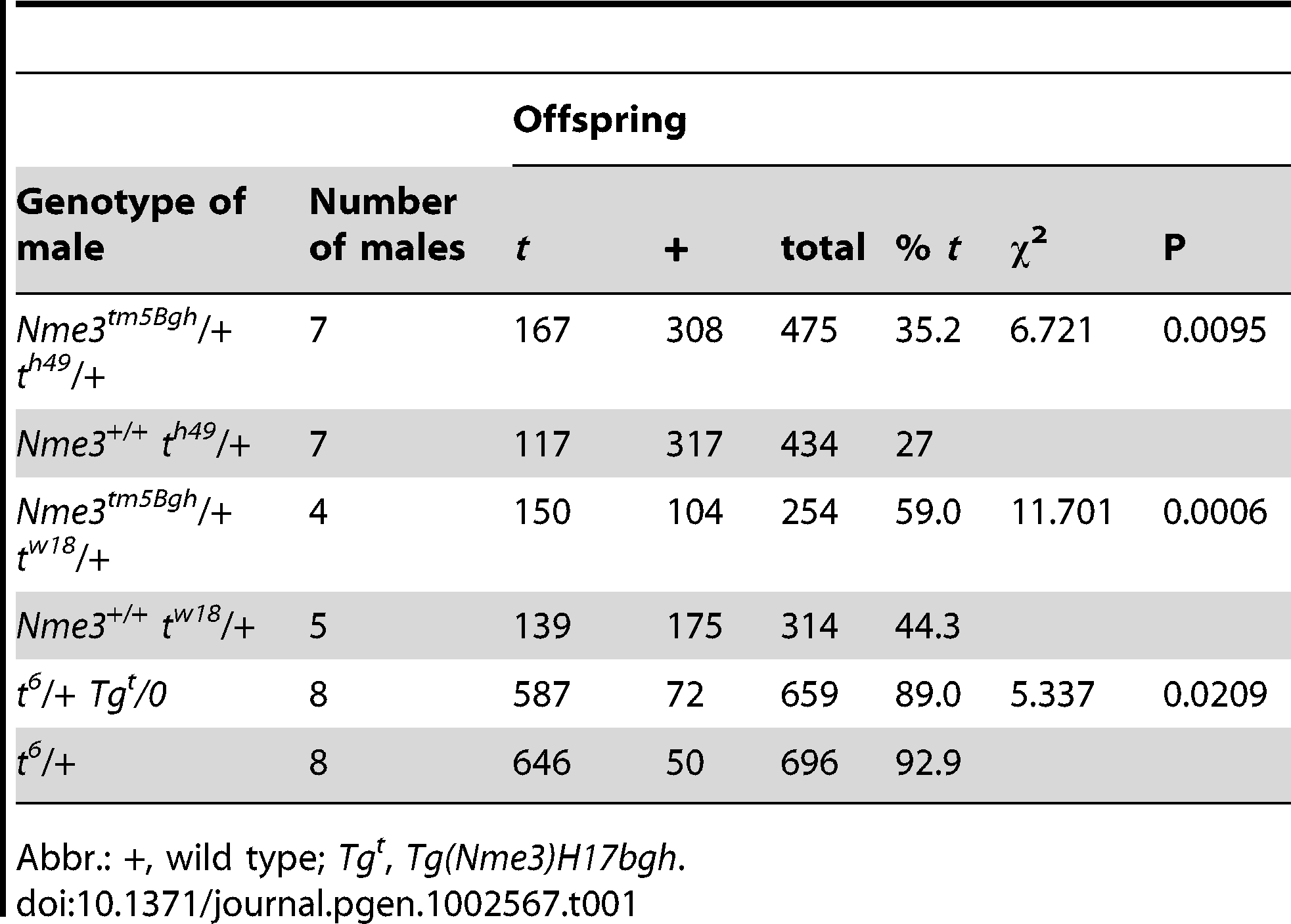 The reduction of the wild-type <i>Nme3</i> gene dosage and over-expresssion of the <i>Nme3 t</i>-allele have opposite effects on <i>t</i>-haplotype transmission.