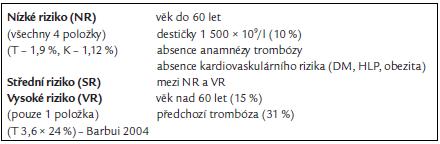 Prognostické faktory ET (navrženo Tefferim A 1999) [15].