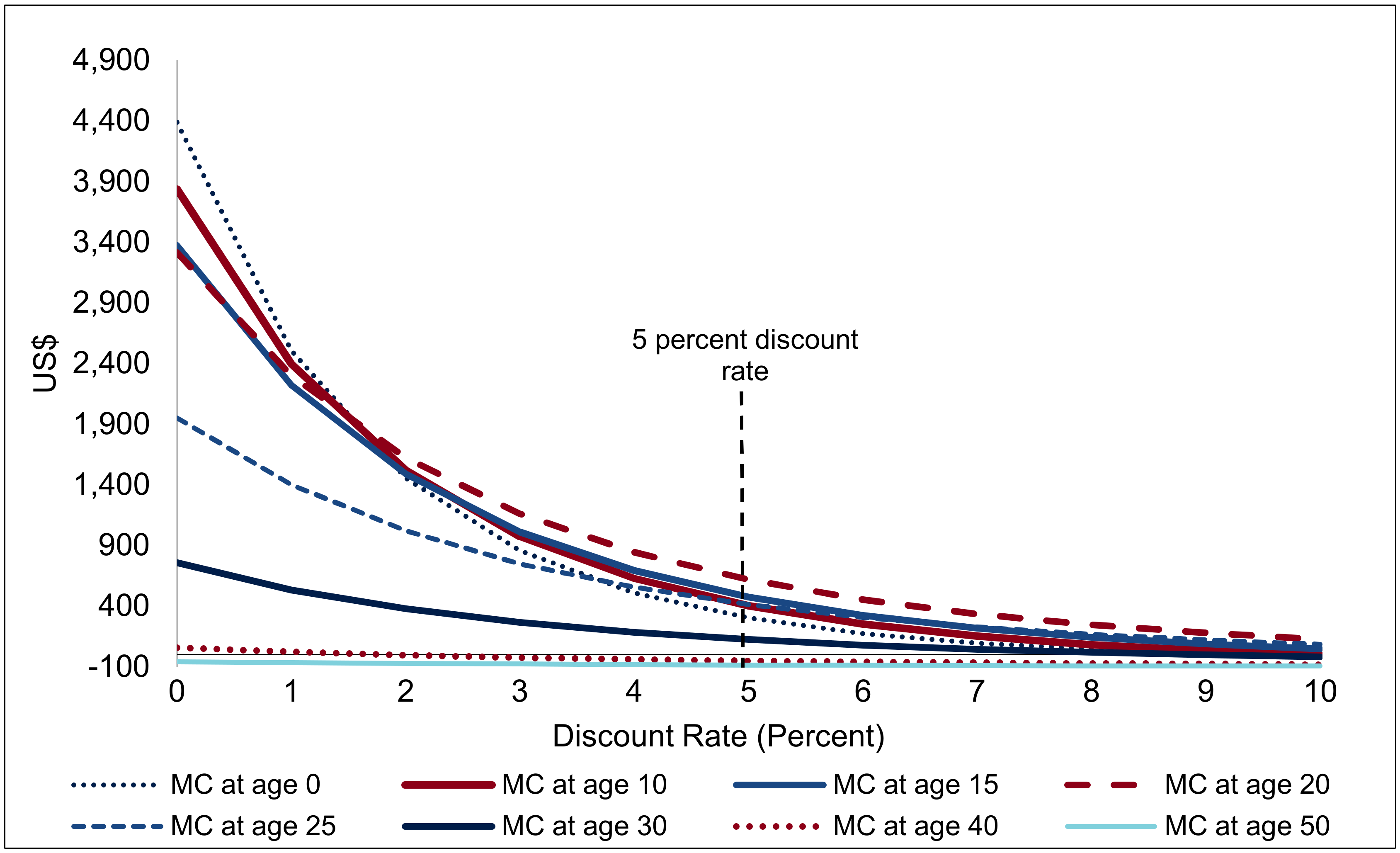 Net savings from one male circumcision, by discount rate (USD, adjusted for inflation).