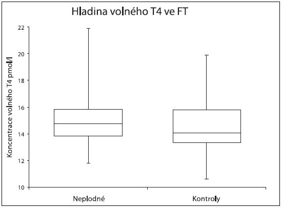 Srovnání hladin volného T4 hormonu u skupiny neplodných a kontrol