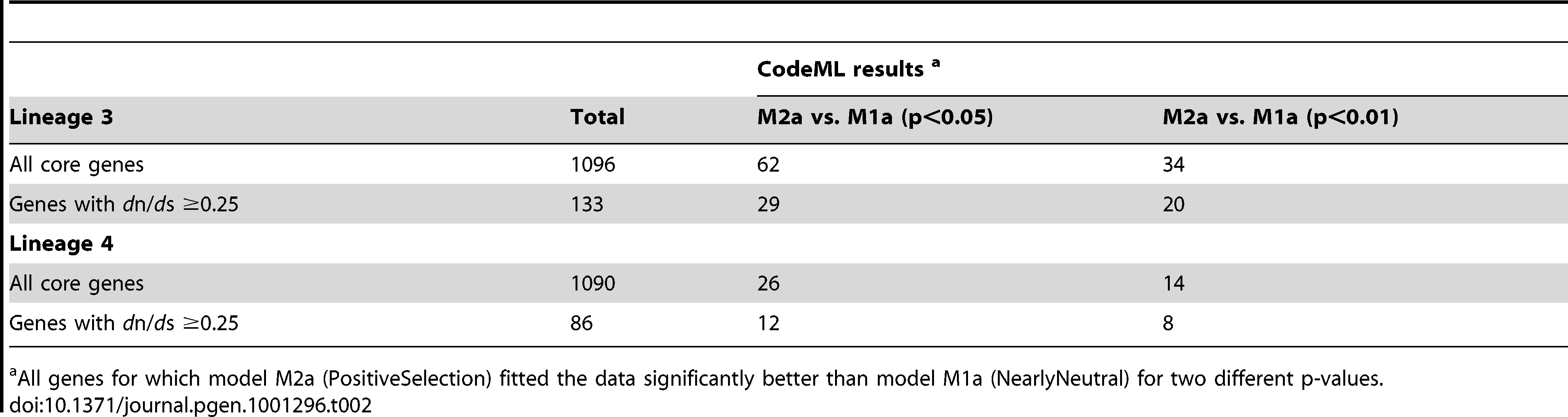 Number of genes revealing significant positive selection in the CodeML analysis for lineage 3 and lineage 4.