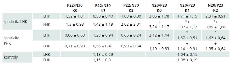 Průměrné hodnoty a směrodatné odchylky amplitud kortikálních komponent SEP u pacientů a zdravých dobrovolníků po stimulaci jednotlivých končetin, vyjádřeno v μV.