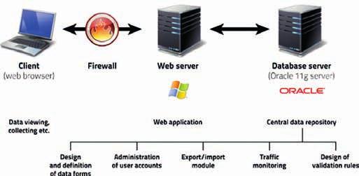 Struktura datového centra TrialDB2