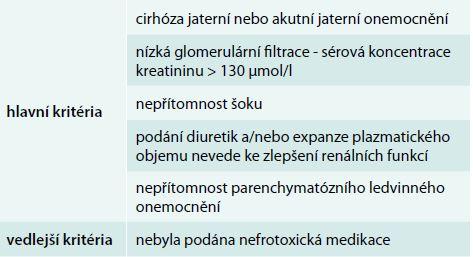 Diagnostická kritéria hepatorenálního syndromu dle International Ascites Club (2007)