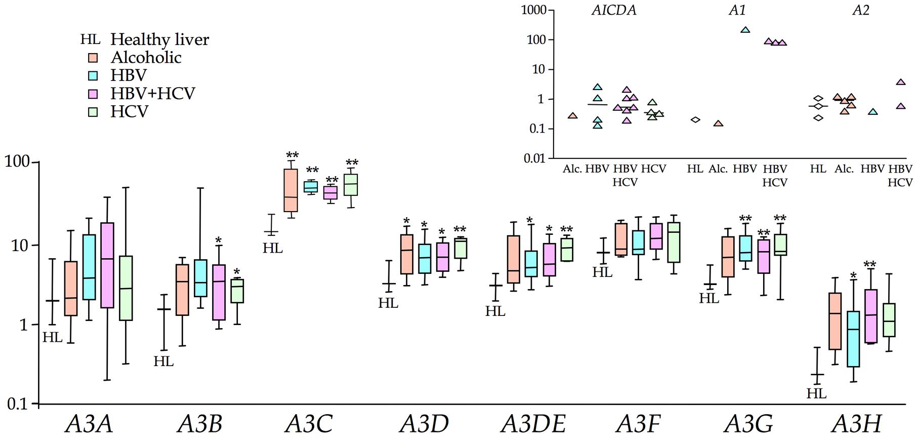 Transcription profiling of all 11 human cytidine deaminases in cirrhosis.