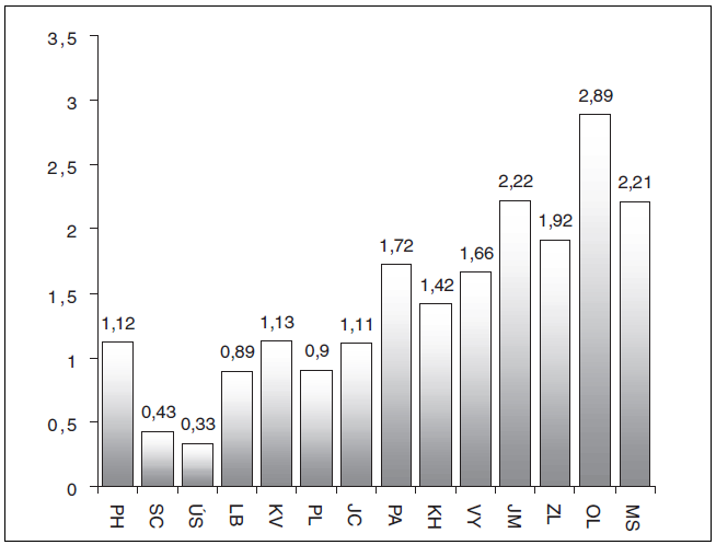Počet provedených předoperačních autologních odběrů v jednotlivých krajích v roce 2011 (na 1000 obyvatel)