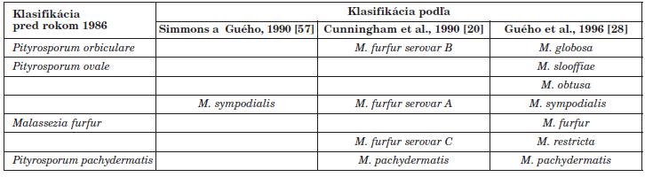Vývoj klasifikácie kvasiniek rodu Malassezia (podľa [2]) Table 1. Evolution of the classification of Malassezia yeasts (adapted from [2])