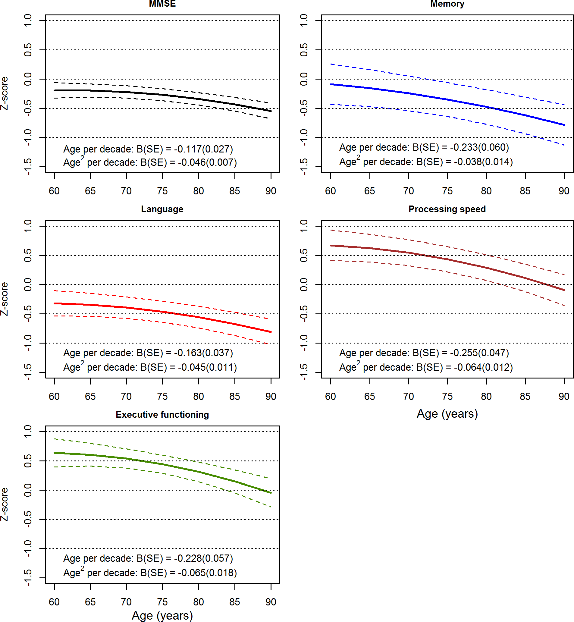 Longitudinal variation with age for the Mini-Mental State Examination (MMSE) and cognitive domains.