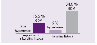 Vliv podávání myoinositolu na výskyt GDM a gestační hypertenze u těhotných s nadváhou. Údaje z roku 2015; sledováno 220 gravidních žen nadváhou (BMI > 30)