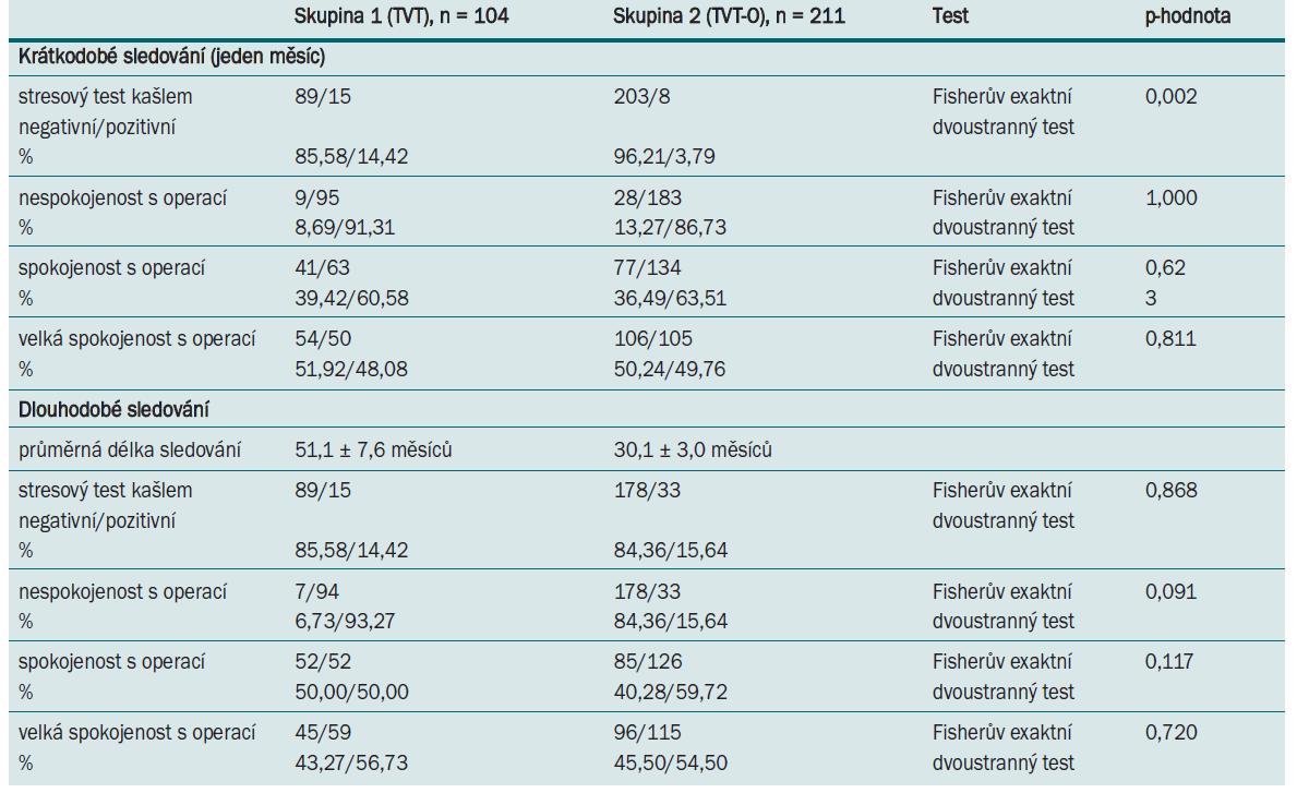 Hodnocení účinnosti u pacientek, u nichž jsou k dispozici výsledky krátkodobého i dlouhodobého sledování.