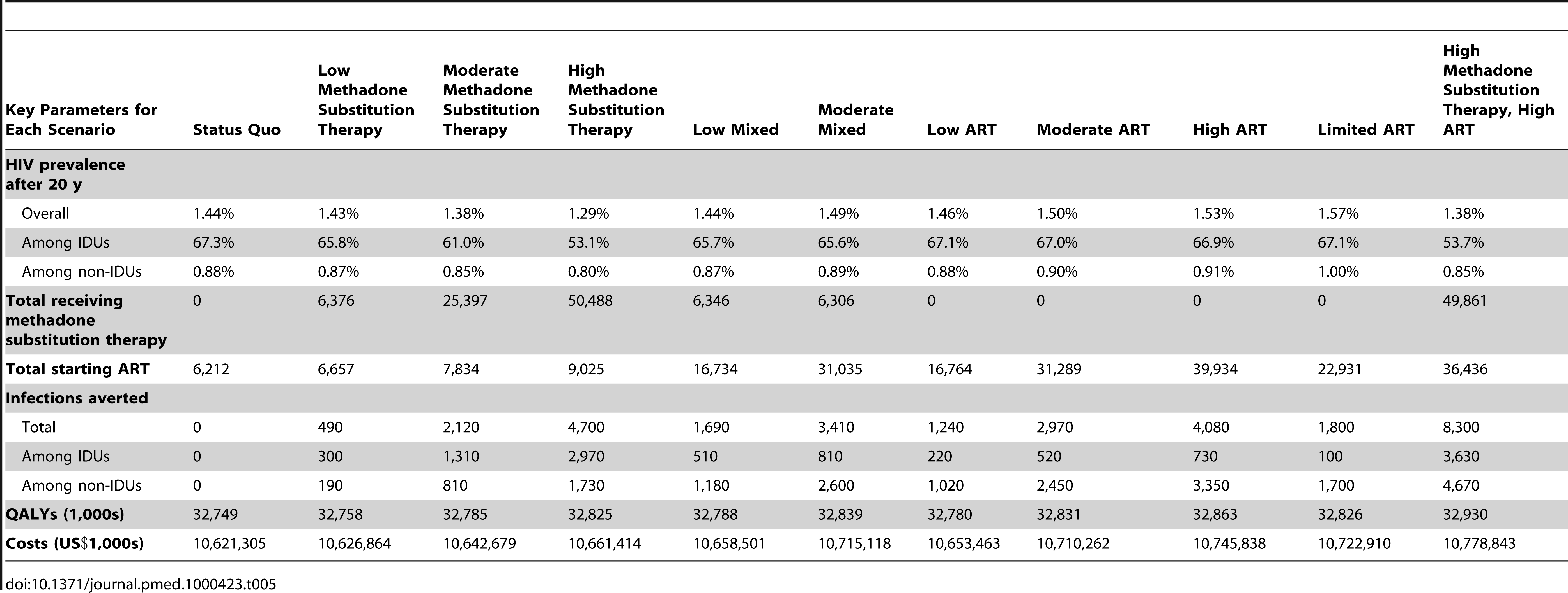 Base case results for methadone substitution therapy and ART scale-up scenarios.
