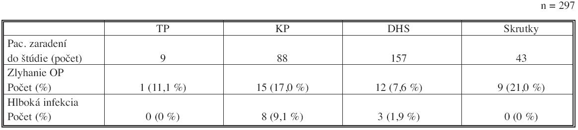Zlyhanie OP metód a výskyt hlbokej infekcie pacientov zaradených do štúdie (rozdelenie podľa druhov OP metód) Tab. 3. OP methods failure and incidence of deep infection in patients included in the study (classified according to a type of the OP method)