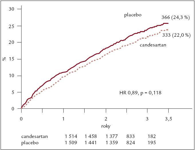Výsledky studie CHARM PRESERVED – kardiovaskulární mortalita, nebo hospitalizace pro srdeční selhání.