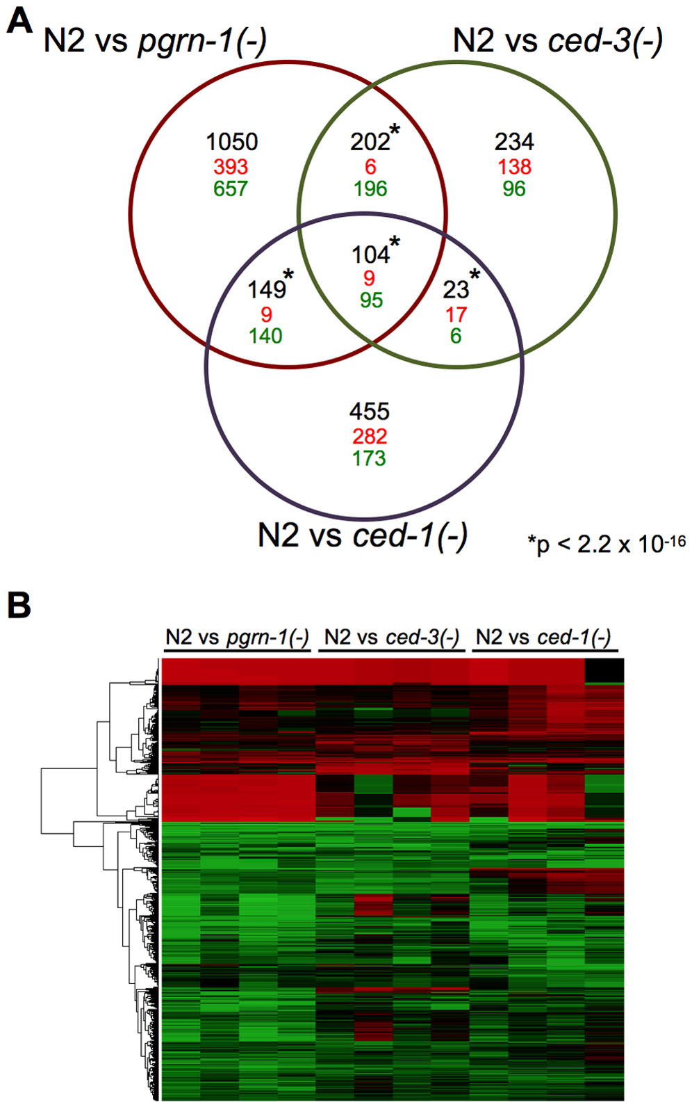 Programmed cell death mutants share differentially regulated genes.