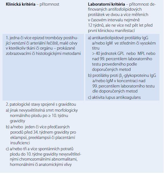 Diagnostická kritéria antifosfolipidového syndromu.
