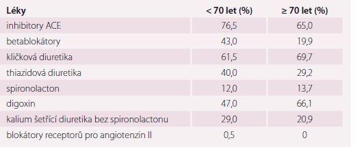 Zastoupení jednotlivých léků ve registru IMPROVEMENT-HF.