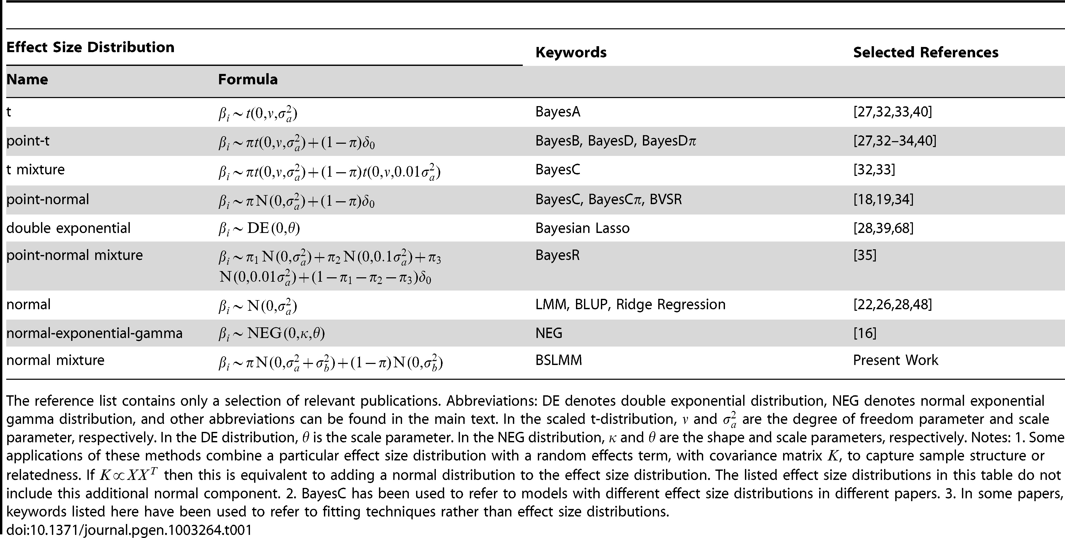 Summary of some effect size distributions that have been proposed for polygenic modeling.