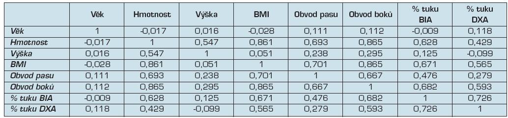 Korelace sledovaných parametrů.
