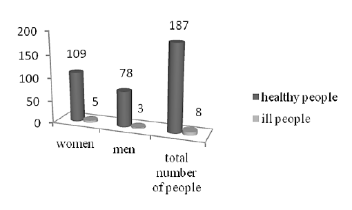 Fig. 1. Distribution of vaccinated patients according to sex and morbidity